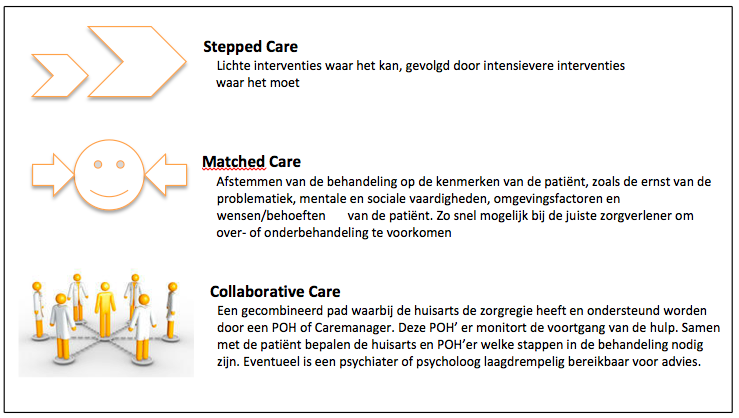 22graden jeugdhulp collaborative care